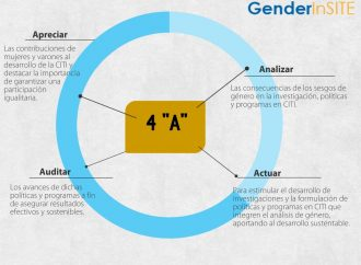 Participación en El Día de las niñas en las TIC 2016